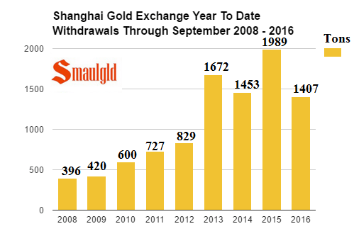 shanghai-gold-exchange-gold-withdrawals-through-september-2008-2016