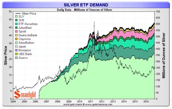 silver etf holding september 30 2016