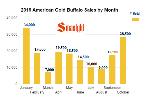 2016-american-gold-buffalo-sales-by-month-october