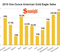 2016-one-ounce-american-gold-eagle-sales-through-november