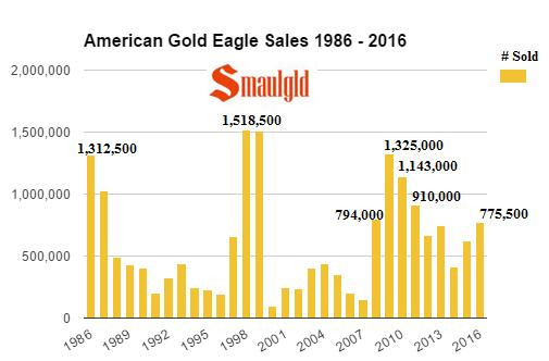 american-gold-eagle-sales-1986-2016-through-november