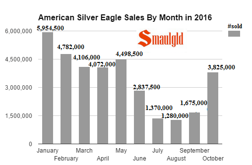 american-silver-eagle-sale-by-month-2016-october