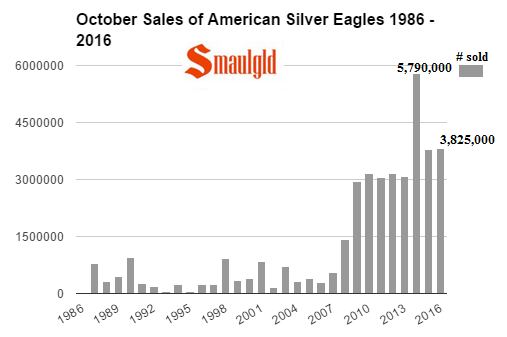 october-sales-of-american-silver-eagles-1986-2016-smaulgld