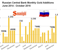 russian-central-bank-monthly-gold-additions-june-2014-oct-2016