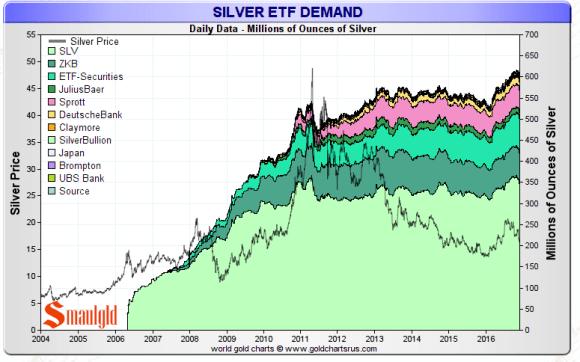 silver-etf-november-25-2016