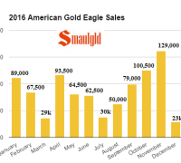 2016 american gold eagle sales by month final