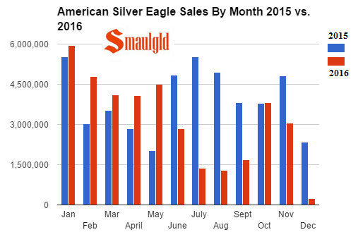 American Silver Eagle Sales 2015 vs 2016 by month