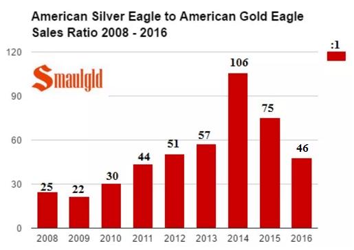 American Silver Eagle to American Gold Eagle Sales Ratio 2008 -2016