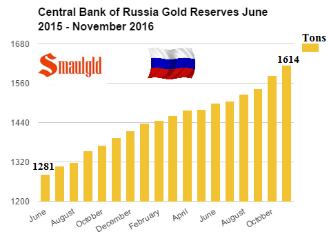 Central Bank of Russia gold reserves June 2015 - November 2016