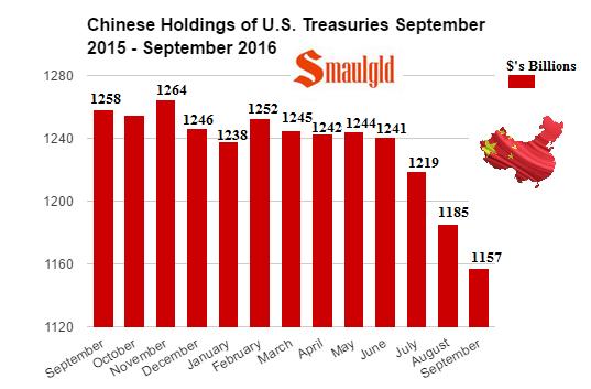 chinese-holdings-of-us-treasuries-september-2015-september-2016