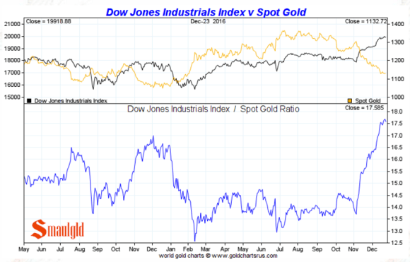 Dow Jones vs gold December 26 2016