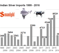 indian-silver-imports-1999-2016-october