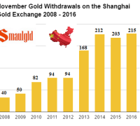 november-gold-withdrawals-on-the-shanghai-gold-exchange-2008-2016