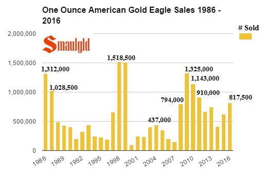 One ounce American Gold Eagle Sales 1986 - 2016 final