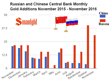 Russian and Chinese central bank monthly gold additions November 2015 - November 2016