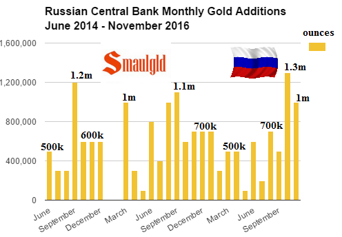 Russian central bank monthly gold additions June 2014 - November 2016 ounces