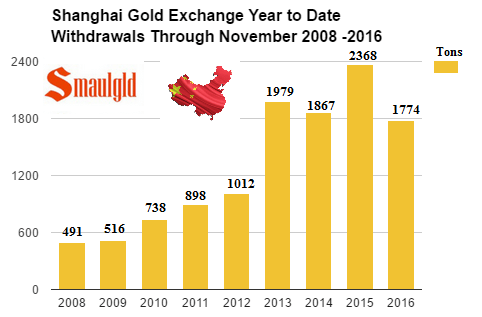 shanghai-gold-exchange-withdrawals-through-november-2008-2016