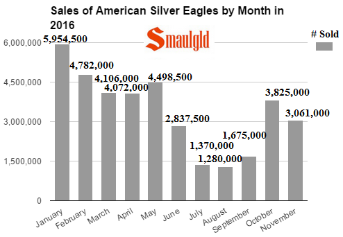 sales-of-american-silver-eagles-by-month-in-2016-through-november
