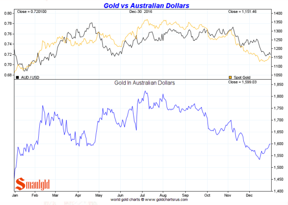 Gold vs Australian Dollar 2016