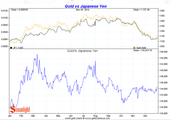 Gold vs Japanese Yen 2016