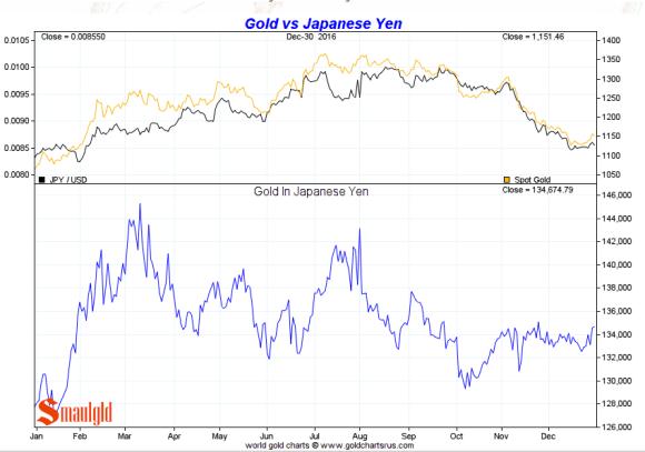 Gold vs Japanese Yen 2016