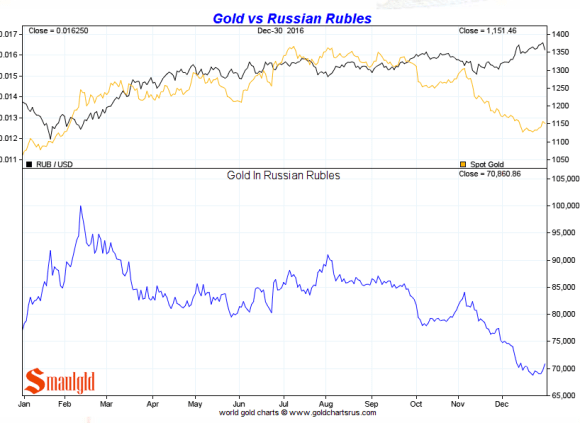 Gold vs Russian Rouble 2016