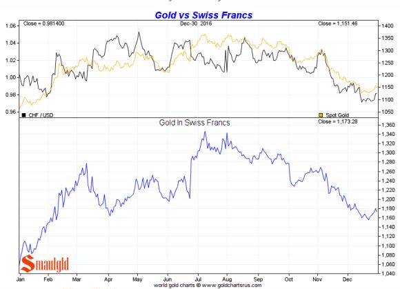 Gold vs Swiss Franc 2016
