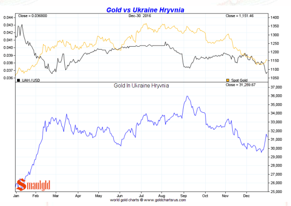 Gold vs Ukraine Hryvnia 2016