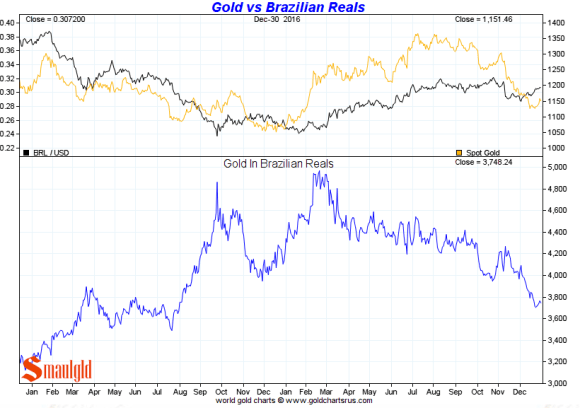 Gold vs the Brazilian Real 2016