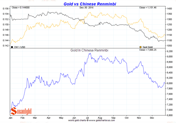 Gold vs the Chinese Renminbi 2016