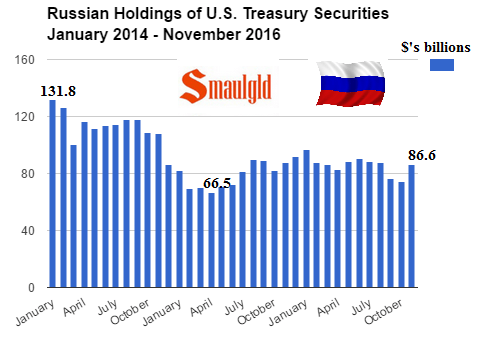 Russian holdings of US Treasury Securities January 2014 - November 2016