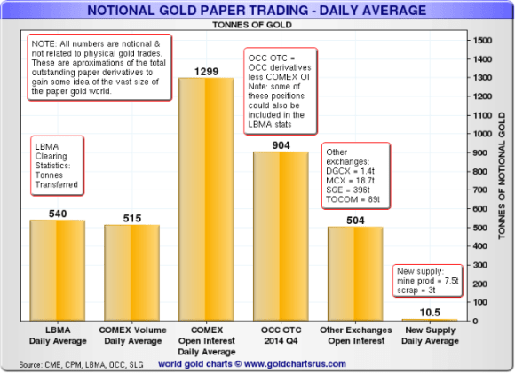 notional gold daily trading