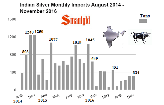 Indian Monthly Silver Imports August 2014 - November 2016