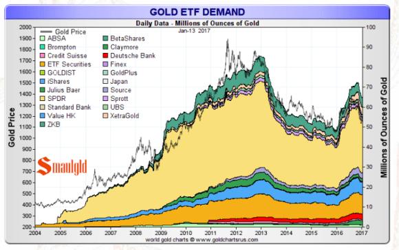 Gold ETF January 13 2017