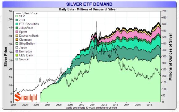 silver etf demand 2016 final