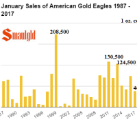 January sales of American Gold Eagle sales 1987 - 2017