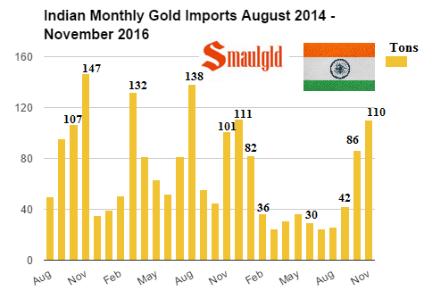 Monthly Indian Gold Imports August 2014 - November 2016