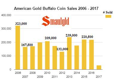 American Gold Buffalo Coin Sales 2006 - 2017 - January