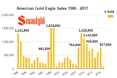 American Gold Eagle Sales 1986 - 2017 - January
