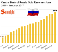 Central Bank of Russia gold Reserves June 2014- January 2017