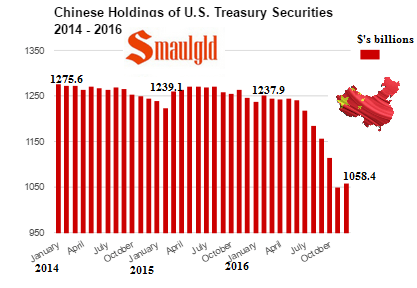 Chinese Holdings of US Treasury Securities 2014 - 2016