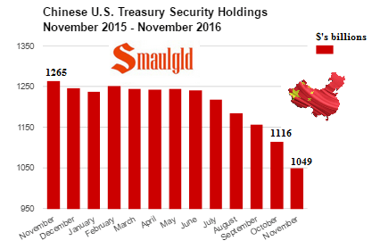 Chinese US Treasury Security Holdings November 2015 - November 2016