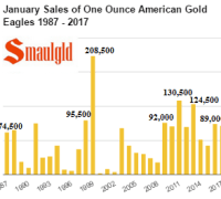 January Sales of American Gold Eagles 1987 - 2017