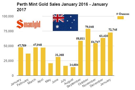 Perth Mint Gold sales Jan 2016 - Jan 2017