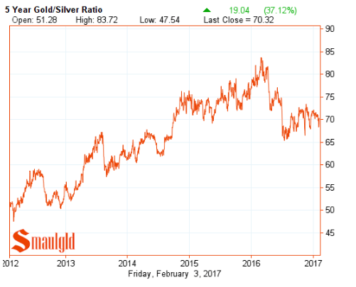 five year gold silver ratio february 3 2017