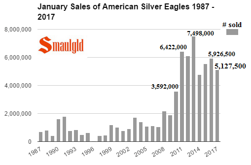 American Silver Eagle sales January 2017