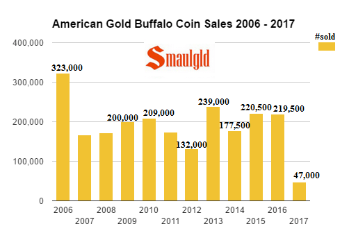 American Gold Buffalo Sales 2006- 2017 through February