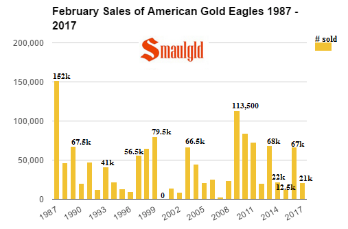 February sales of American Gold Eagles 1987 - 2017