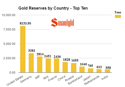 gold reserves by country - top ten March 20 2017