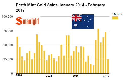 perth mint gold sales january 2014 - february 2017